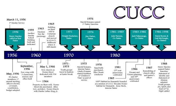 CUCC Timeline_Page_1