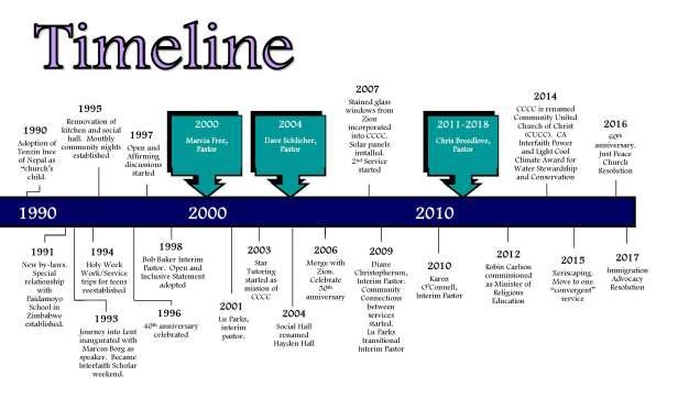 CUCC Timeline_Page_2